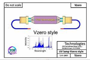 UV灯管功率为何不能连续调整?